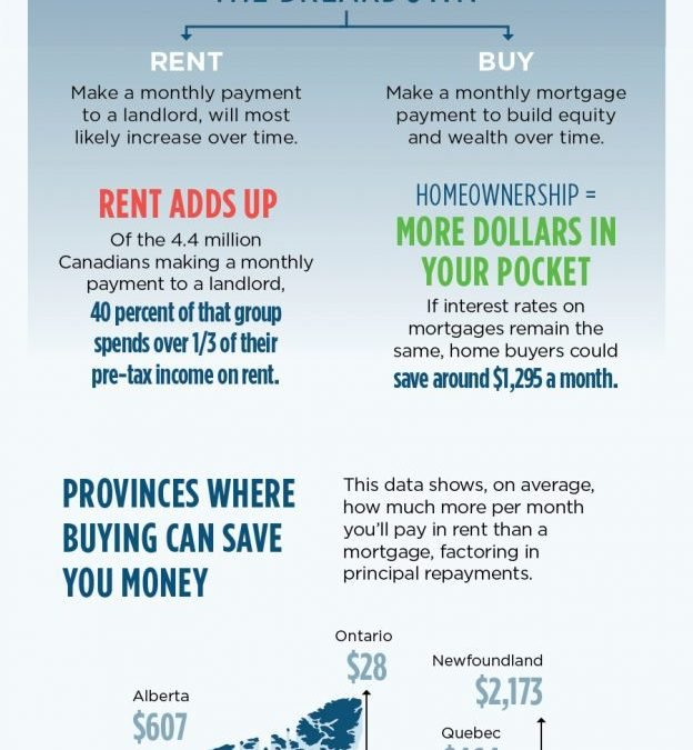 Rent Or Buy!? Which One Saves You More